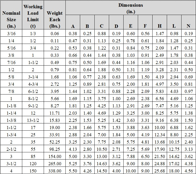 Anchor Bolts Dimensions Specification Sizes Chart