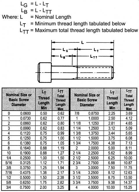 Get The Guaranteed Best Socket Cap Screw Rates At Sunflex