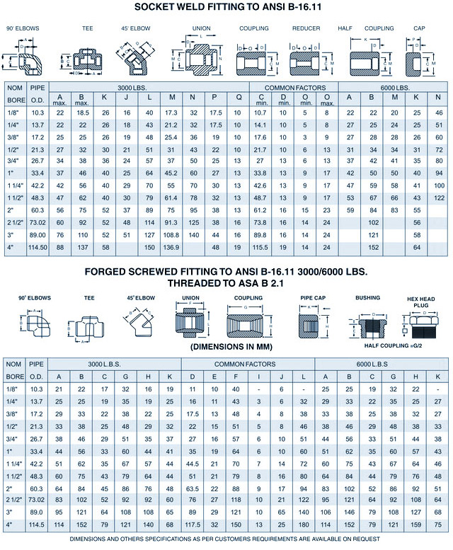 ansi b16 11 Forged fittings / pressure rating / standard